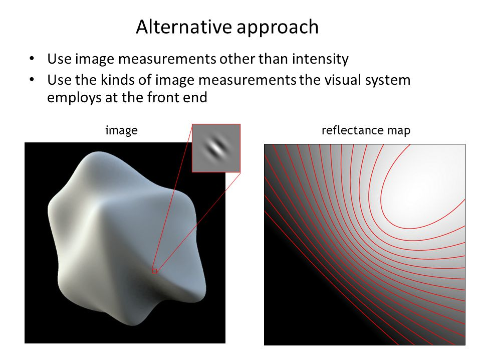 Use image measurements other than intensity Use the kinds of image measurements the visual system employs at the front end Alternative approach reflectance mapimage