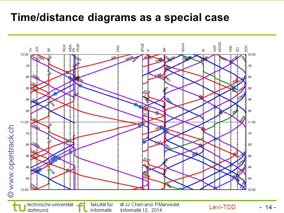 - 13 - technische universität dortmund fakultät für informatik  JJ Chen and P.Marwedel, Informatik 12, 2014 Time/distance diagrams as a special case No distinction between accidental overlap and synchronization