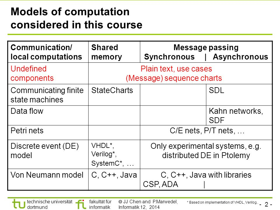 - 32 - technische universität dortmund fakultät für informatik  JJ Chen and P.Marwedel, Informatik 12, 2014 Example In phase 2, variables a and b are assigned to temporary variables: In phase 3, these are assigned to a and b.