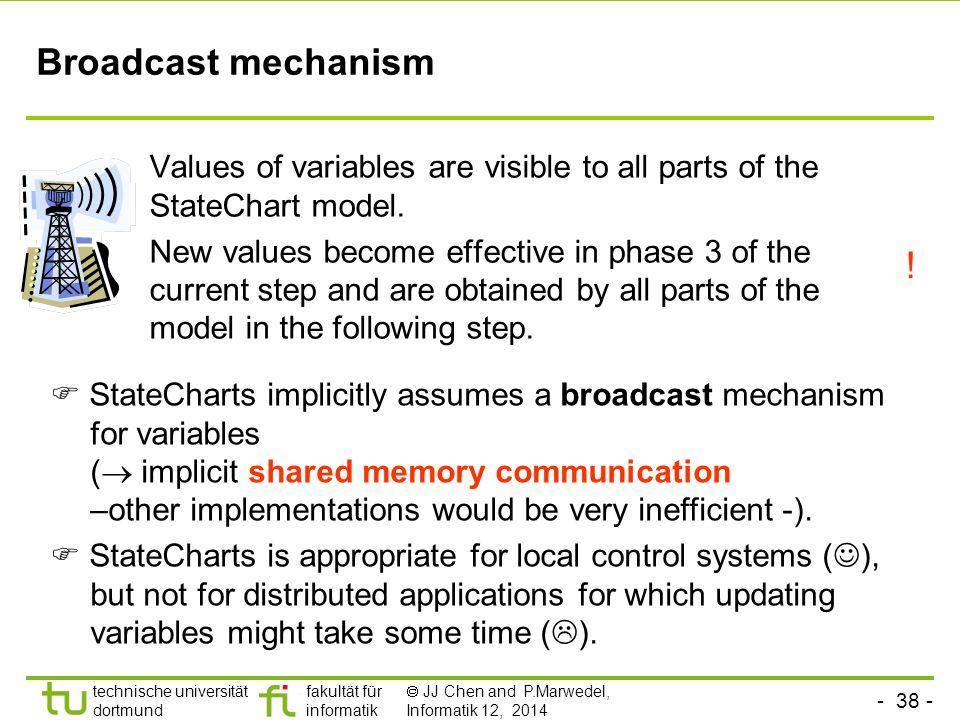 - 37 - technische universität dortmund fakultät für informatik  JJ Chen and P.Marwedel, Informatik 12, 2014 Other semantics Several other specification languages for hierarchical state machines (UML, dave, …) do not include the three simulation phases.