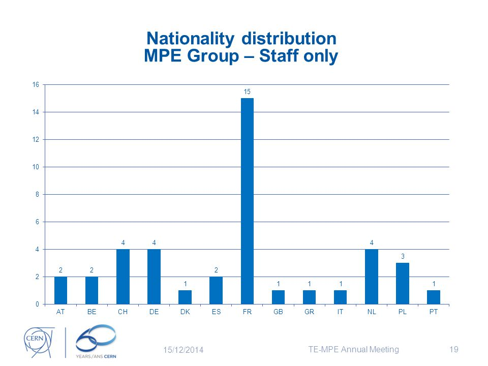19 Nationality distribution MPE Group – Staff only 15/12/2014 TE-MPE Annual Meeting
