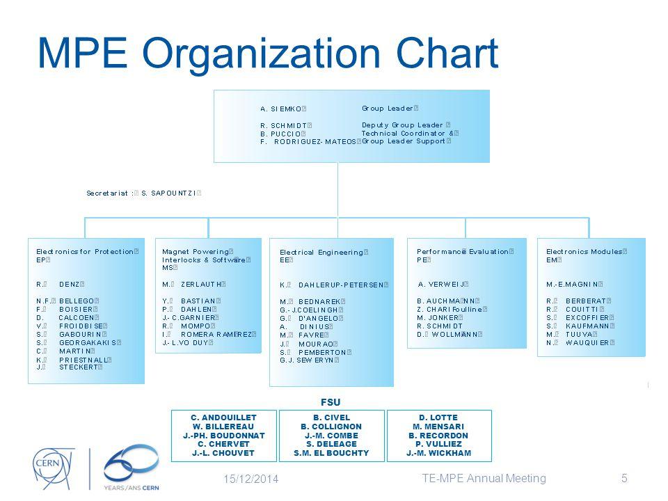MPE Organization Chart 15/12/2014 TE-MPE Annual Meeting5 FSU C.