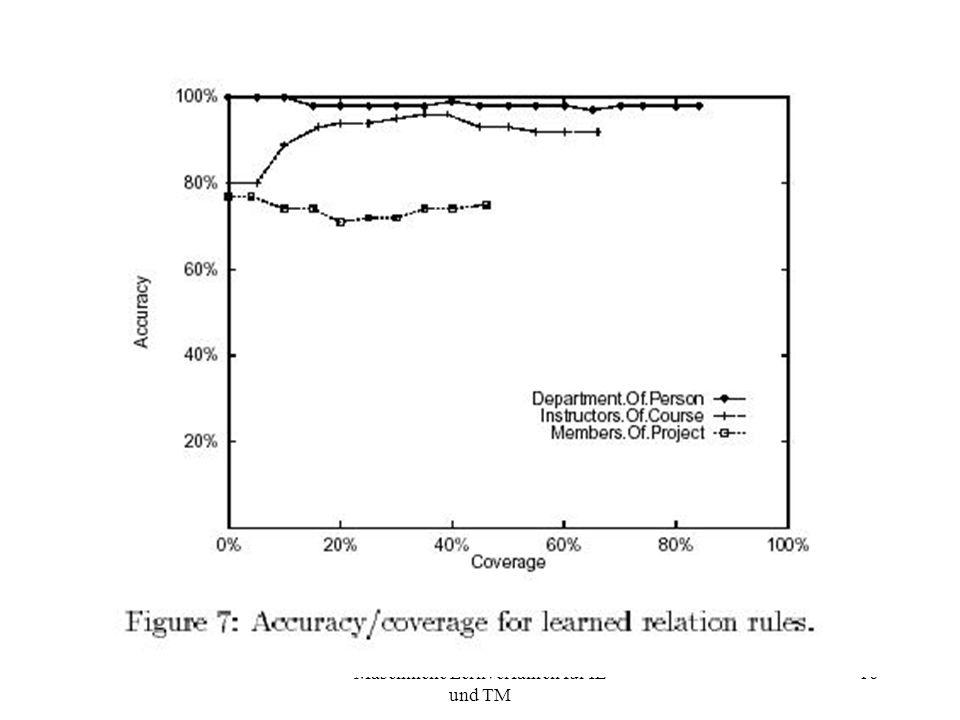 Maschinelle Lernverfahren für IE und TM 16