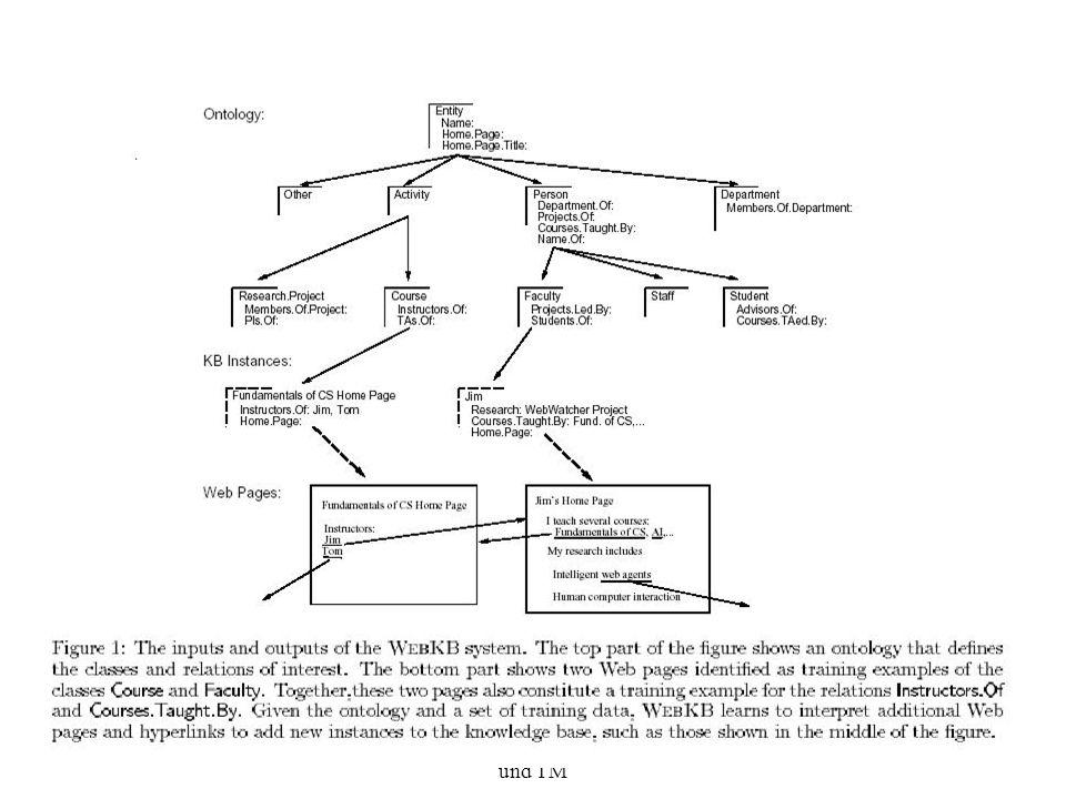 Maschinelle Lernverfahren für IE und TM 4
