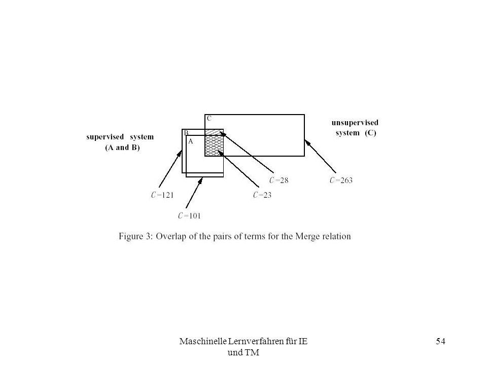 Maschinelle Lernverfahren für IE und TM 54