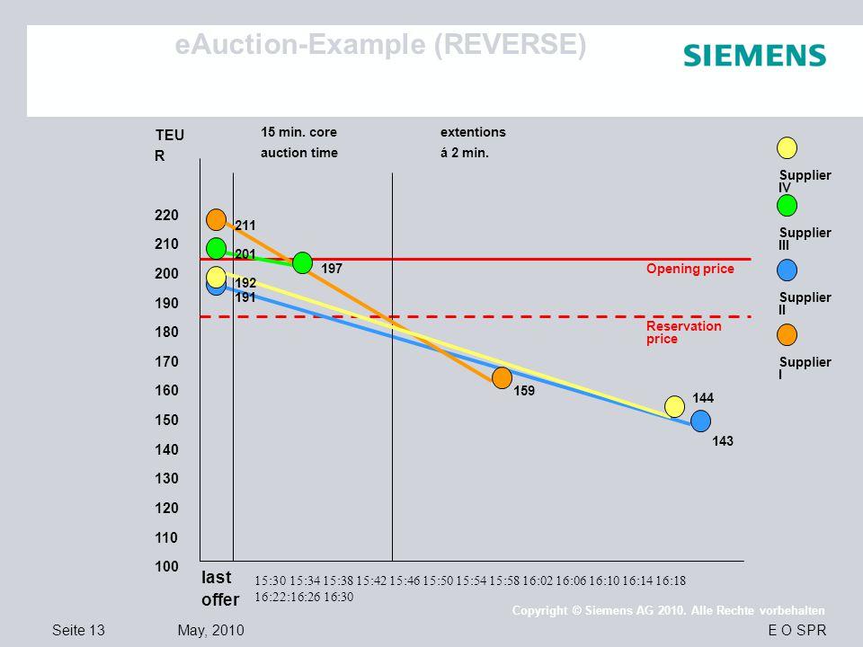 Seite 13 May, 2010 E O SPR Copyright © Siemens AG 2010. Alle Rechte vorbehalten TEU R 220 210 200 190 180 170 160 150 140 130 120 110 100 last offer 1