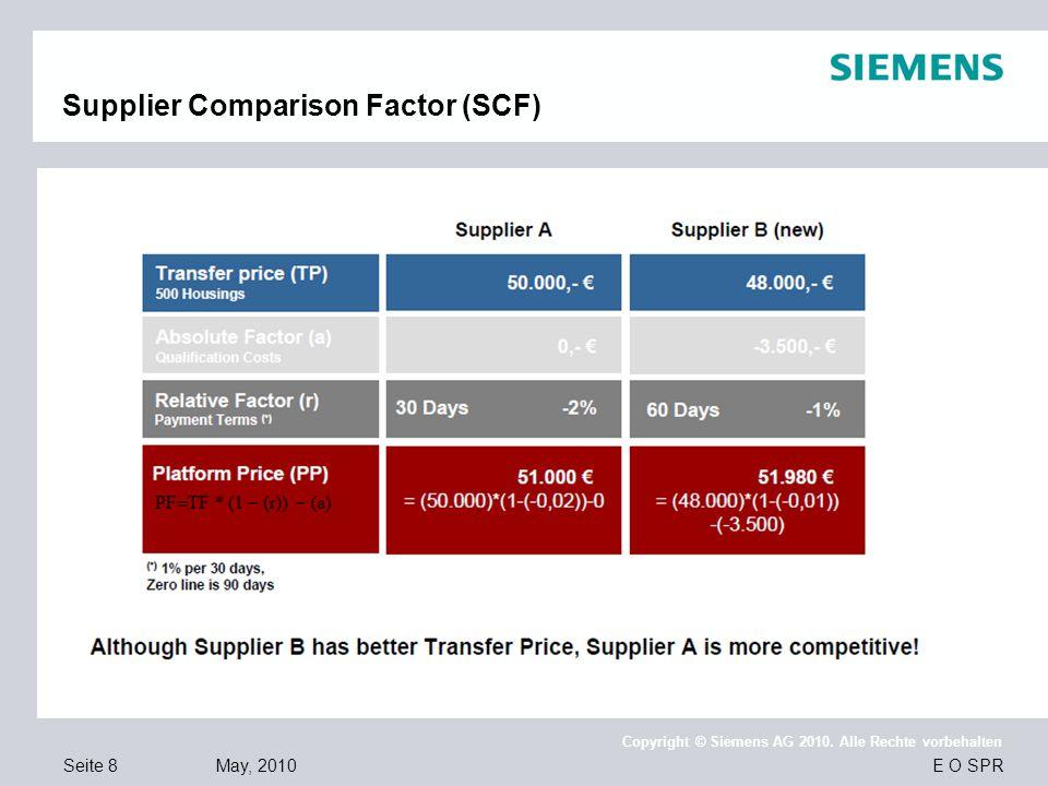 Seite 8 May, 2010 E O SPR Copyright © Siemens AG 2010. Alle Rechte vorbehalten Supplier Comparison Factor (SCF)