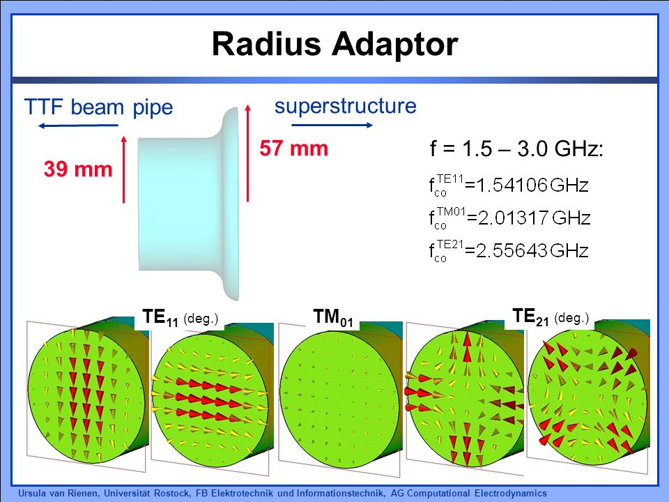 Ursula van Rienen, Universität Rostock, FB Elektrotechnik und Informationstechnik, AG Computational Electrodynamics Radius Adaptor 57 mm 39 mm f = 1.5 – 3.0 GHz: TTF beam pipe superstructure TE 11 (deg.) TM 01 TE 21 (deg.)