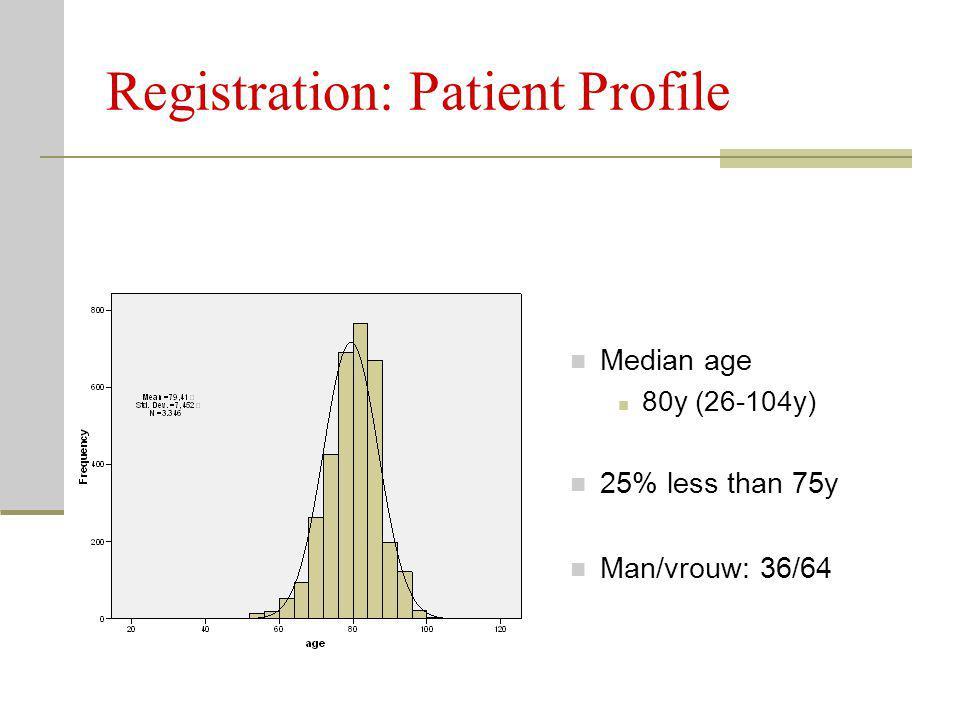 Registration: Patient Profile Median age 80y (26-104y) 25% less than 75y Man/vrouw: 36/64