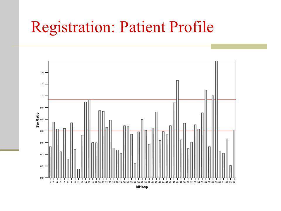 Registration: Patient Profile