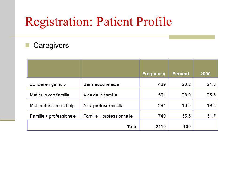 Registration: Patient Profile Caregivers FrequencyPercent2006 Zonder enige hulpSans aucune aide48923.221.8 Met hulp van familieAide de la famille59128