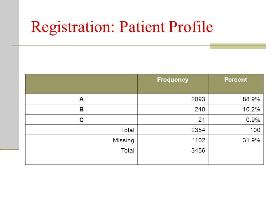Registration: Patient Profile FrequencyPercent A209388.9% B24010.2% C210.9% Total2354100 Missing110231.9% Total3456