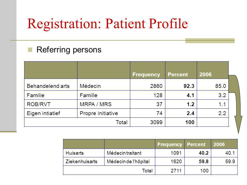 Registration: Patient Profile Referring persons FrequencyPercent2006 Behandelend artsMédecin286092.385.0 FamilieFamille1284.13.2 ROB/RVTMRPA / MRS371.