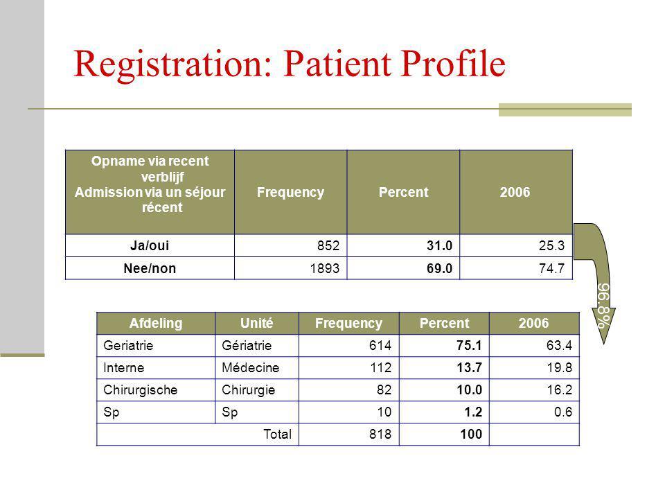 Registration: Patient Profile Opname via recent verblijf Admission via un séjour récent FrequencyPercent2006 Ja/oui85231.025.3 Nee/non189369.074.7 Afd