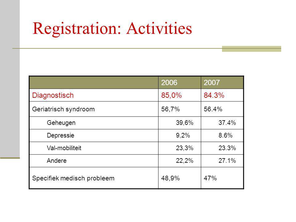 Registration: Activities 20062007 Diagnostisch85,0%84.3% Geriatrisch syndroom56,7%56.4% Geheugen39,6%37.4% Depressie9,2%8.6% Val-mobiliteit23,3%23.3%