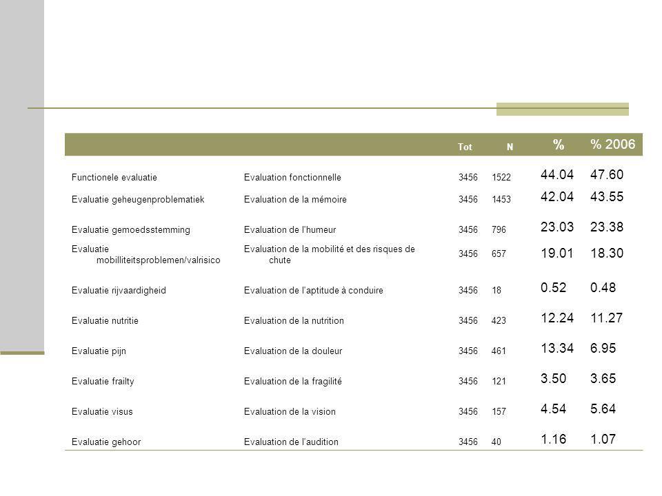 TotN % 2006 Functionele evaluatieEvaluation fonctionnelle34561522 44.0447.60 Evaluatie geheugenproblematiekEvaluation de la mémoire34561453 42.0443.55