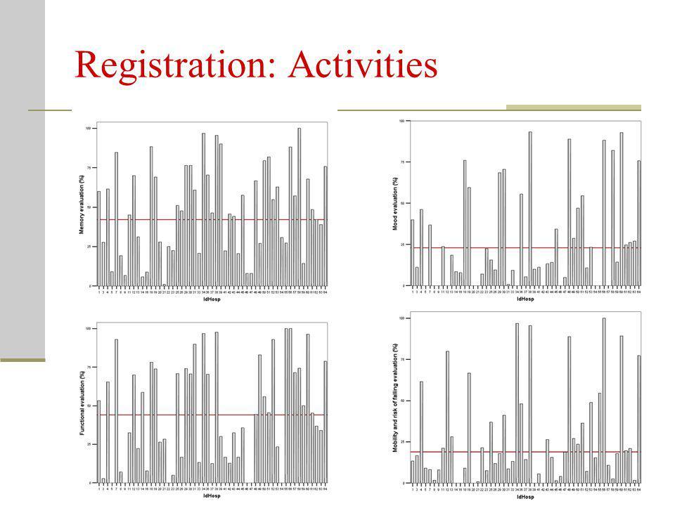 Registration: Activities