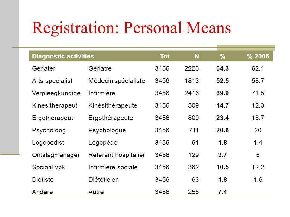 Registration: Personal Means Diagnostic activities TotN% 2006 GeriaterGériatre3456222364.362.1 Arts specialistMédecin spécialiste3456181352.558.7 Verp