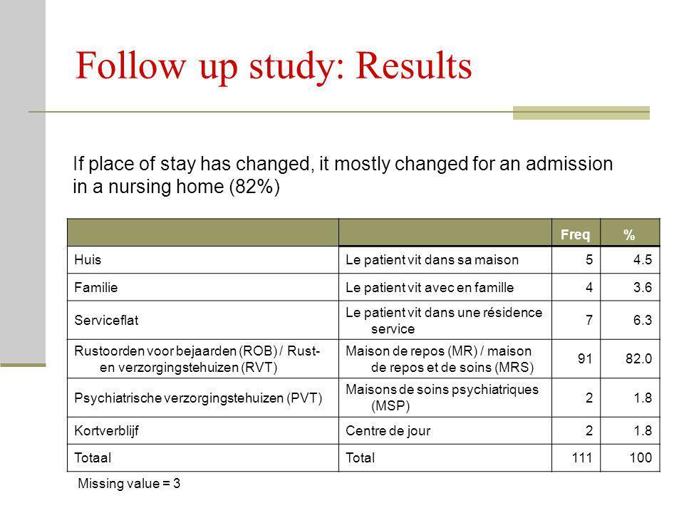 Follow up study: Results Freq% HuisLe patient vit dans sa maison54.5 FamilieLe patient vit avec en famille43.6 Serviceflat Le patient vit dans une rés
