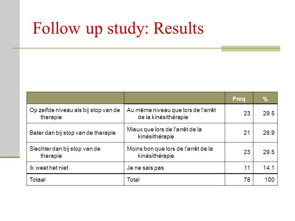 Freq% Op zelfde niveau als bij stop van de therapie Au même niveau que lors de l'arrêt de la kinésithérapie 2329.5 Beter dan bij stop van de therapie