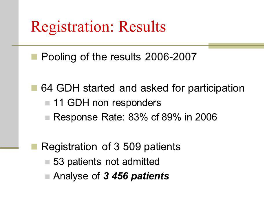 Registration: Results Pooling of the results 2006-2007 64 GDH started and asked for participation 11 GDH non responders Response Rate: 83% cf 89% in 2006 Registration of 3 509 patients 53 patients not admitted Analyse of 3 456 patients