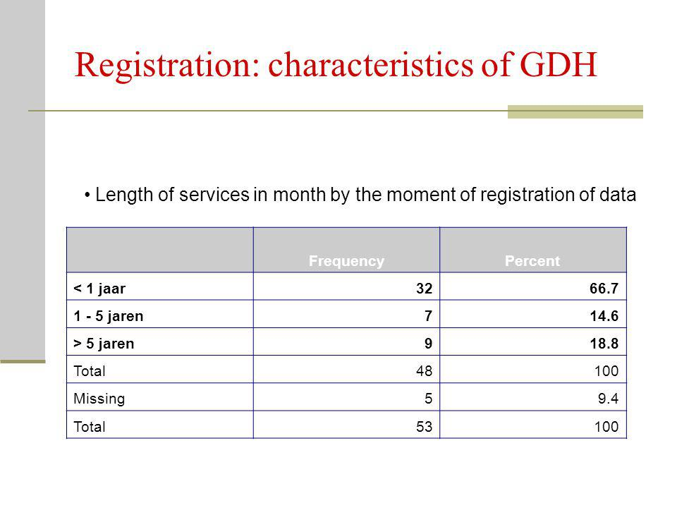 Registration: characteristics of GDH Length of services in month by the moment of registration of data FrequencyPercent < 1 jaar3266.7 1 - 5 jaren714.6 > 5 jaren918.8 Total48100 Missing59.4 Total53100