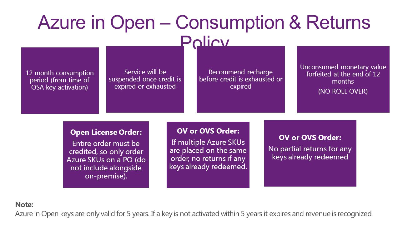 Azure in Open – Consumption & Returns Policy 12 month consumption period (from time of OSA key activation) OV or OVS Order: If multiple Azure SKUs are