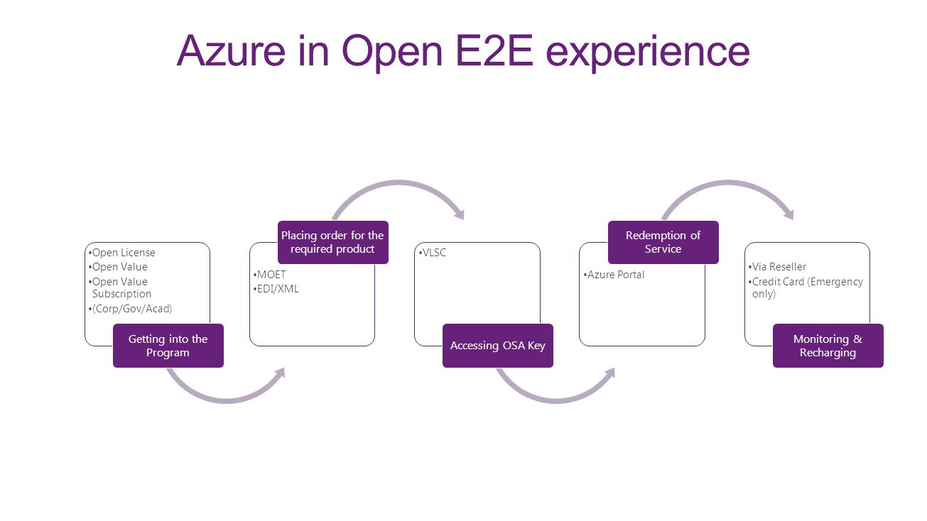 Azure in Open E2E experience Open License Open Value Open Value Subscription (Corp/Gov/Acad) Getting into the Program MOET EDI/XML Placing order for t
