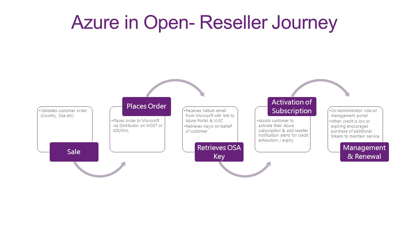 Azure in Open- Reseller Journey Validates customer order (Country, Size etc) Sale Places order to Microsoft via Distributor on MOET or EDI/XML Places