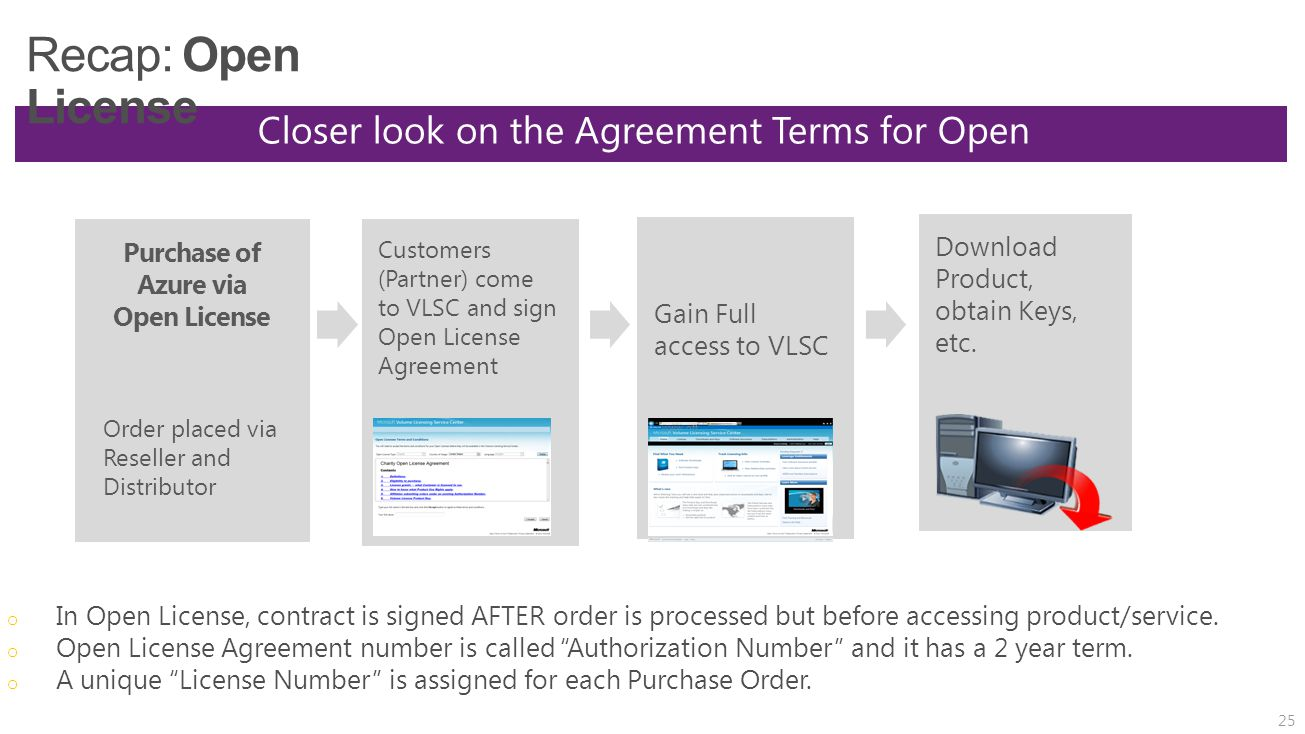 """o In Open License, contract is signed AFTER order is processed but before accessing product/service. o Open License Agreement number is called """"Author"""