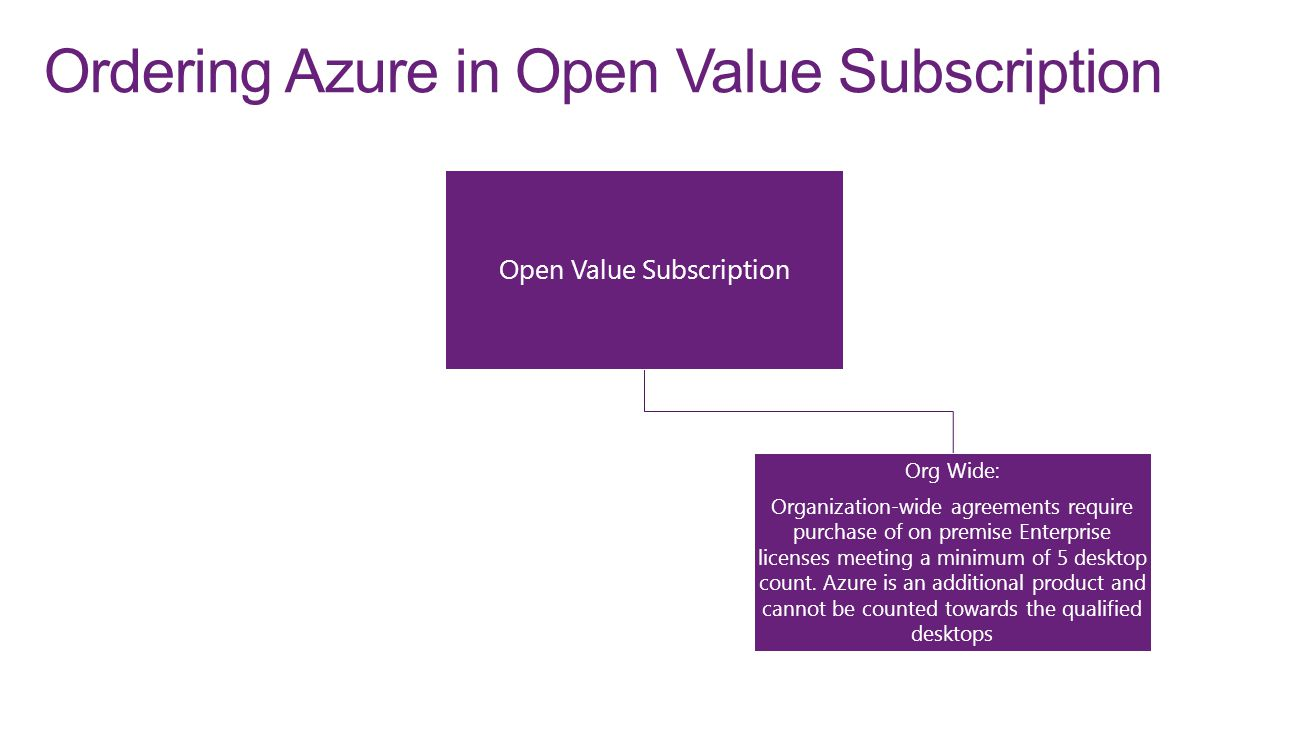 Ordering Azure in Open Value Subscription Open Value Subscription Org Wide: Organization-wide agreements require purchase of on premise Enterprise lic