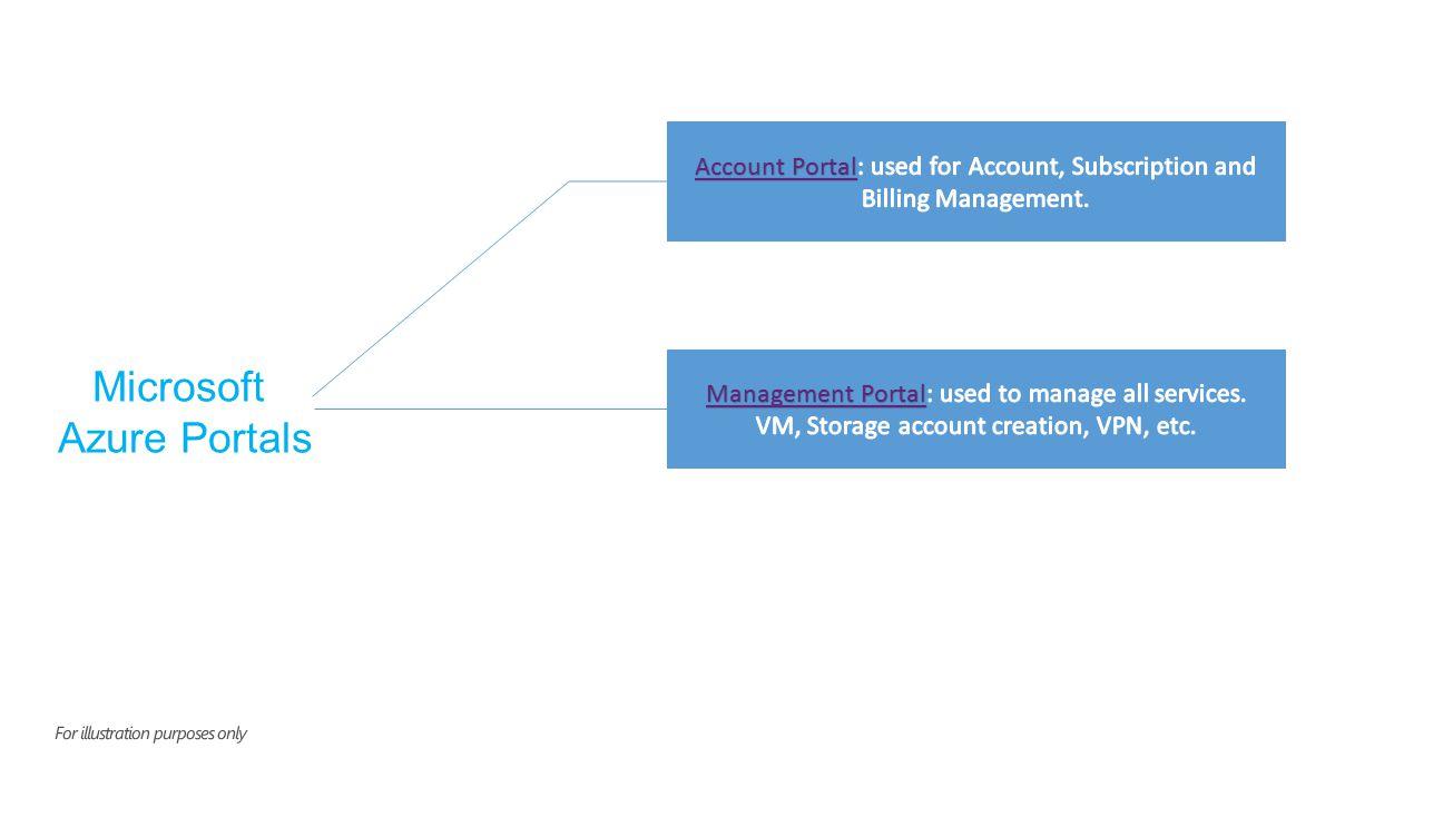 Microsoft Azure Portals