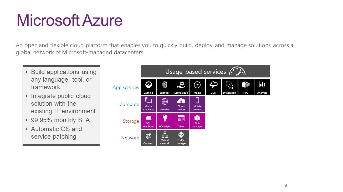 Microsoft Azure Build applications using any language, tool, or framework Integrate public cloud solution with the existing IT environment 99.95% mont
