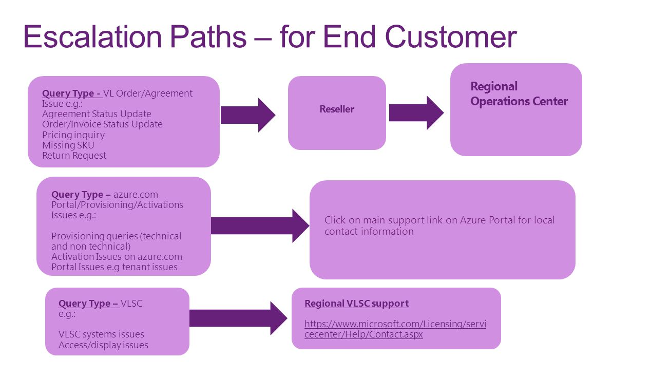 Escalation Paths – for End Customer Query Type - VL Order/Agreement Issue e.g.: Agreement Status Update Order/Invoice Status Update Pricing inquiry Mi