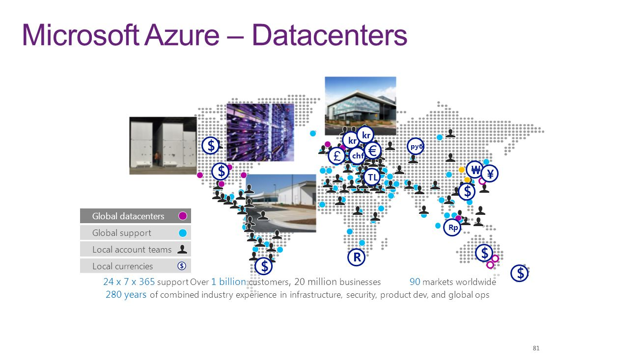 Local currencies Global datacenters Global support 24 x 7 x 365 support Over 1 billion customers, 20 million businesses 90 markets worldwide 280 years