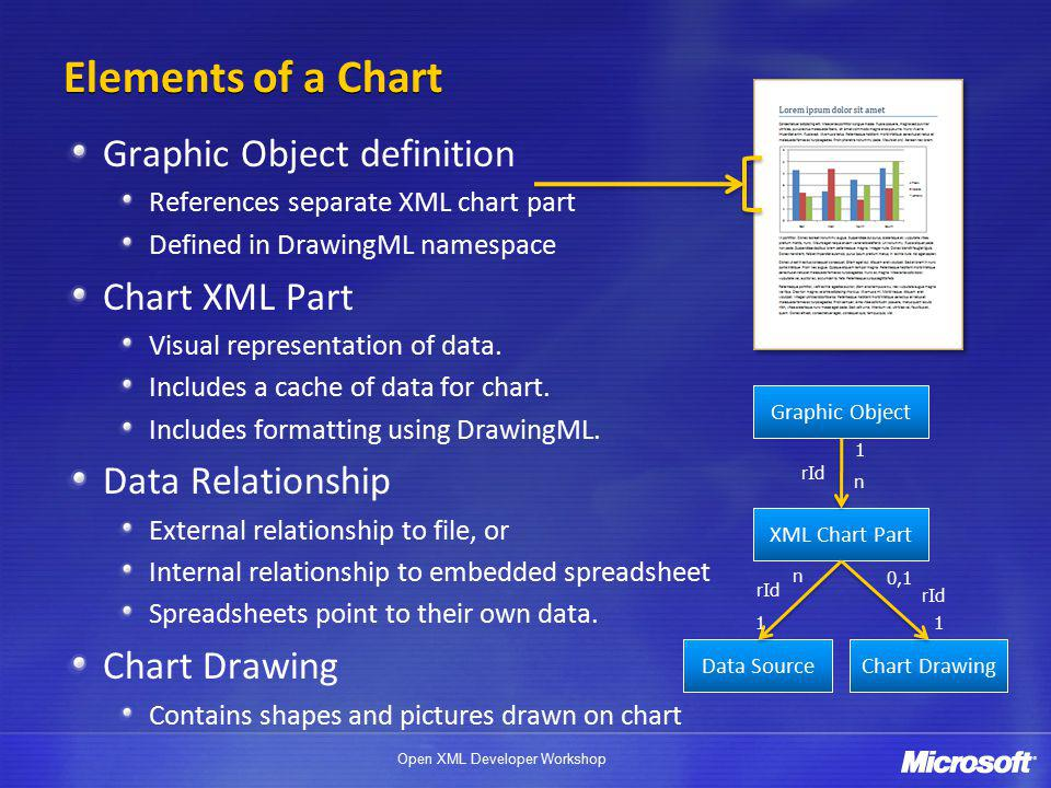 Open XML Developer Workshop Elements of a Chart Graphic Object definition References separate XML chart part Defined in DrawingML namespace Chart XML