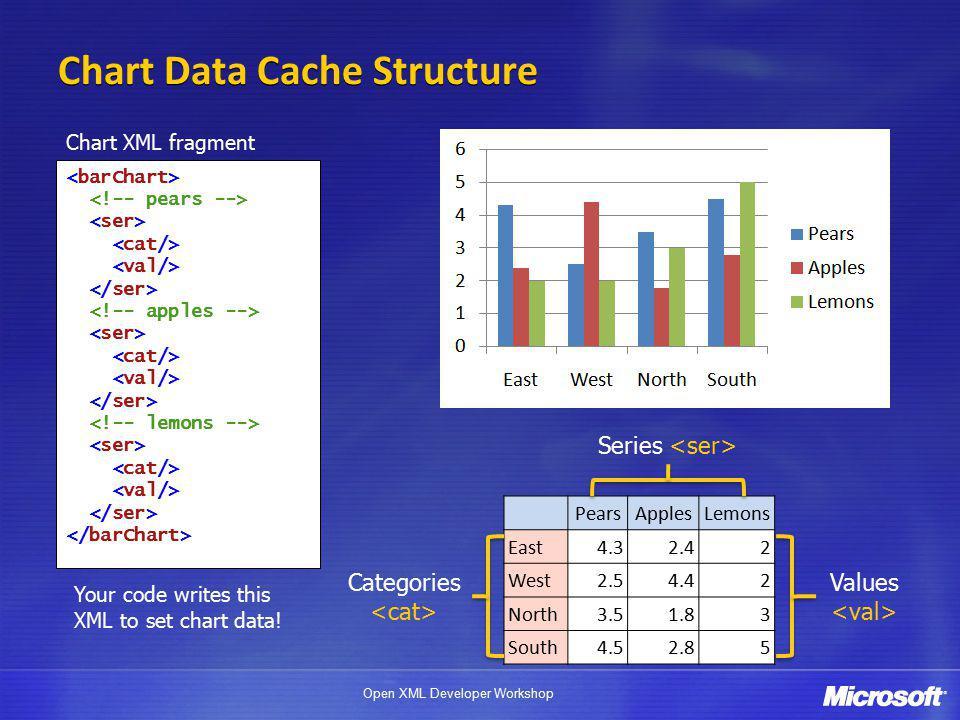 Open XML Developer Workshop Chart Data Cache Structure PearsApplesLemons East4.32.42 West2.54.42 North3.51.83 South4.52.85 Series Values Categories Ch