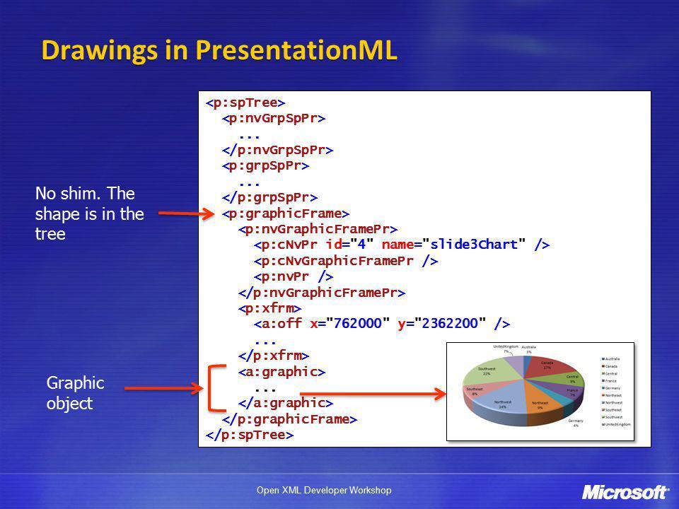 Open XML Developer Workshop............ Drawings in PresentationML No shim.