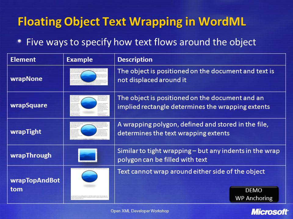 Open XML Developer Workshop ElementExampleDescription wrapNone The object is positioned on the document and text is not displaced around it wrapSquare The object is positioned on the document and an implied rectangle determines the wrapping extents wrapTight A wrapping polygon, defined and stored in the file, determines the text wrapping extents wrapThrough Similar to tight wrapping – but any indents in the wrap polygon can be filled with text wrapTopAndBot tom Text cannot wrap around either side of the object Floating Object Text Wrapping in WordML Five ways to specify how text flows around the object DEMO WP Anchoring DEMO WP Anchoring