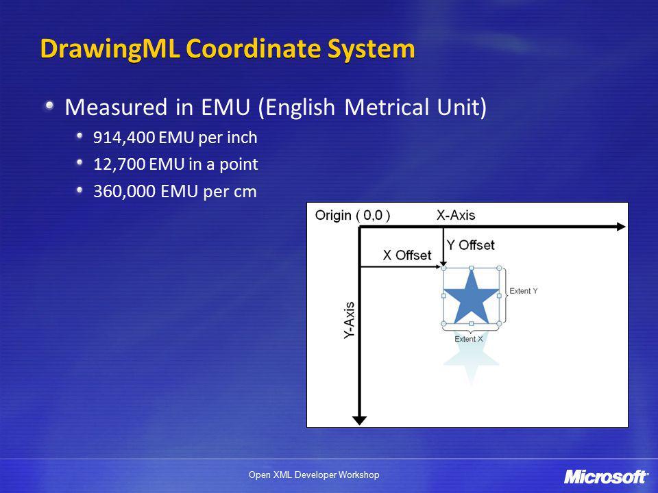 Open XML Developer Workshop DrawingML Coordinate System Measured in EMU (English Metrical Unit) 914,400 EMU per inch 12,700 EMU in a point 360,000 EMU per cm