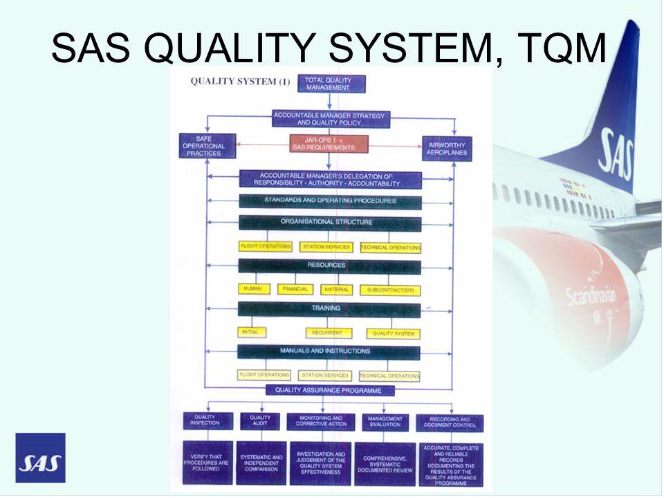 SAS QUALITY SYSTEM, TQM