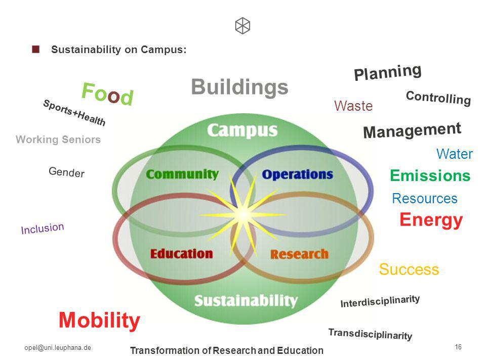 opel@uni.leuphana.de 16 Sustainability on Campus: Mobility Resources Waste Energy Buildings Water Food Success Emissions Planning Controlling Management Gender Inclusion Working Seniors Transdisciplinarity Interdisciplinarity Transformation of Research and Education Sports+Health