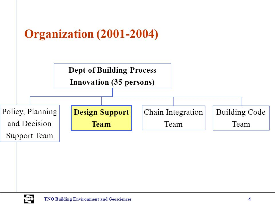 TNO Building Environment and Geosciences4 Organization (2001-2004) Dept of Building Process Innovation (35 persons) Design Support Team Chain Integration Team Building Code Team Policy, Planning and Decision Support Team