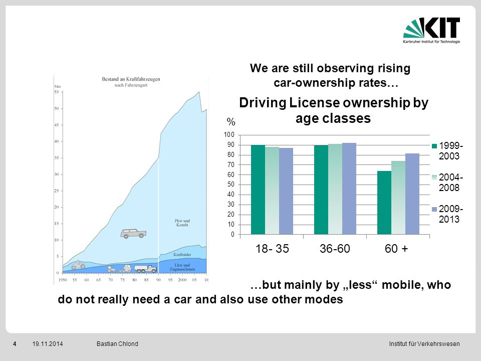 "Institut für Verkehrswesen 419.11.2014 Bastian Chlond We are still observing rising car-ownership rates… …but mainly by ""less"" mobile, who do not real"