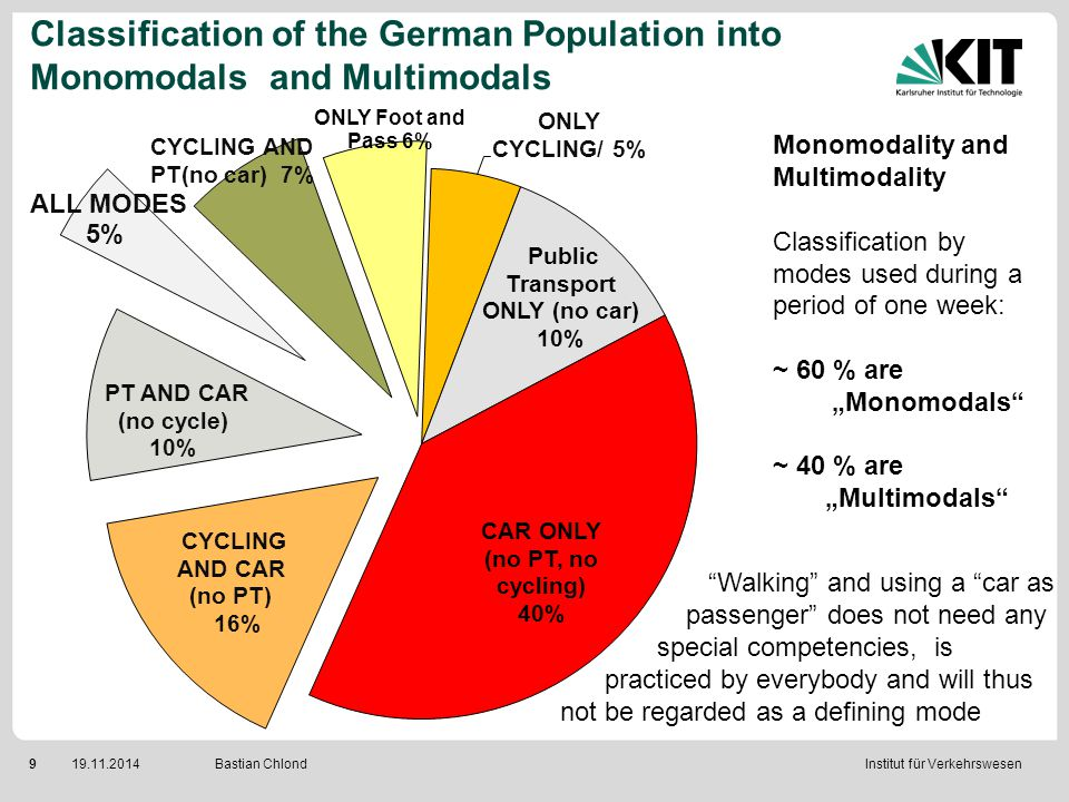 Institut für Verkehrswesen 919.11.2014 Bastian Chlond Classification of the German Population into Monomodals and Multimodals Monomodality and Multimo