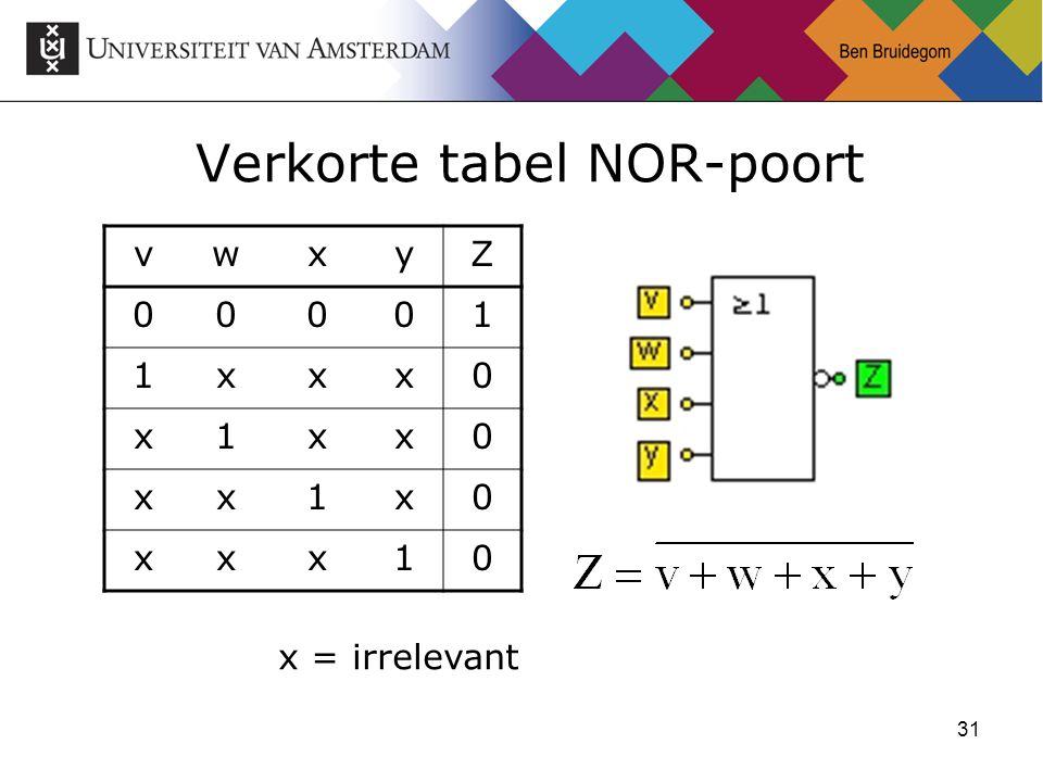 31 Verkorte tabel NOR-poort x = irrelevant vwxyZ 00001 1xxx0 x1xx0 xx1x0 xxx10