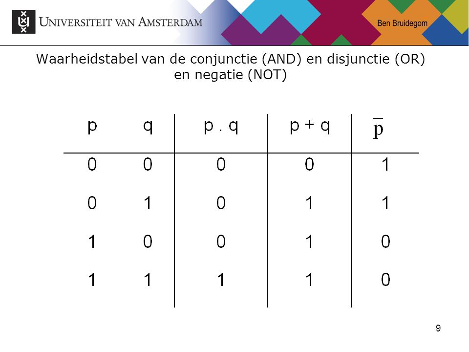 9 Waarheidstabel van de conjunctie (AND) en disjunctie (OR) en negatie (NOT)