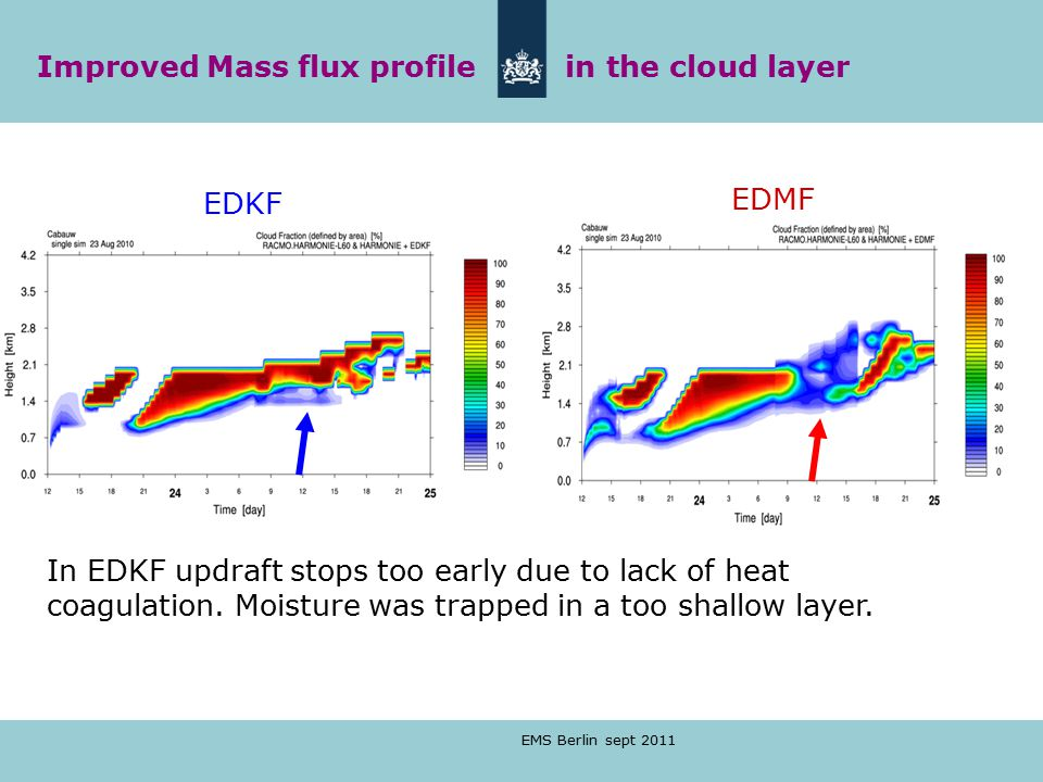 EMS Berlin sept 2011 In EDKF updraft stops too early due to lack of heat coagulation.