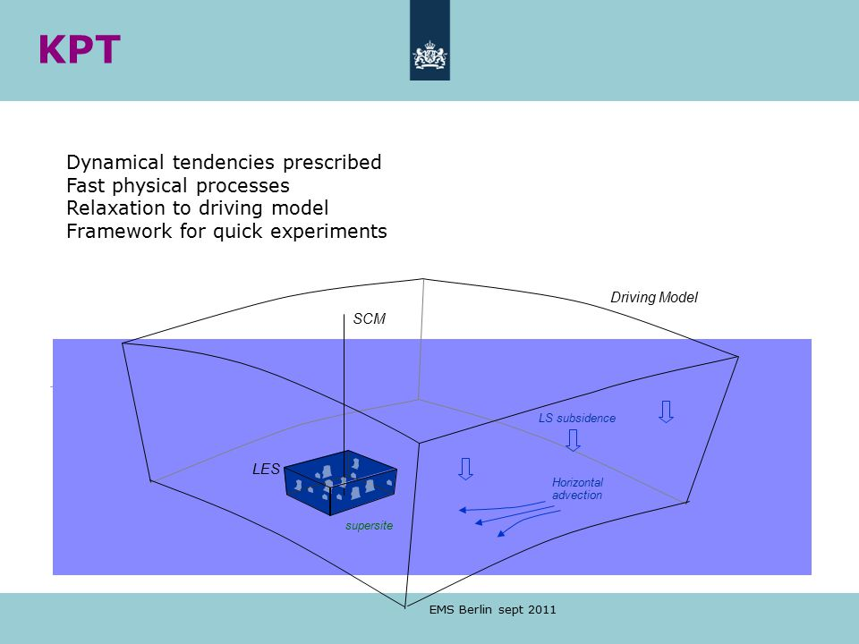 EMS Berlin sept 2011 Driving Model LES SCM supersite LS subsidence Horizontal advection Dynamical tendencies prescribed Fast physical processes Relaxation to driving model Framework for quick experiments KPT