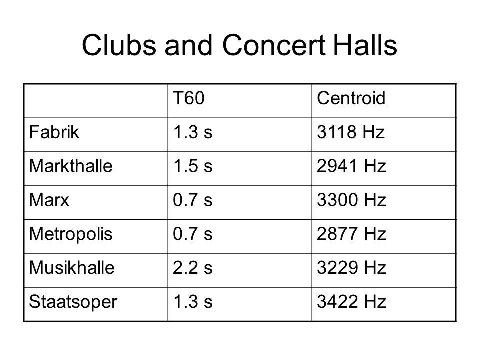 Clubs and Concert Halls T60Centroid Fabrik1.3 s3118 Hz Markthalle1.5 s2941 Hz Marx0.7 s3300 Hz Metropolis0.7 s2877 Hz Musikhalle2.2 s3229 Hz Staatsoper1.3 s3422 Hz